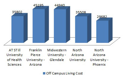 physical-therapy-school-cost-chart03